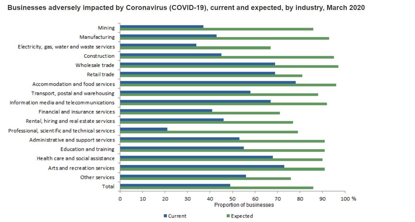 covid19 industry impact chart