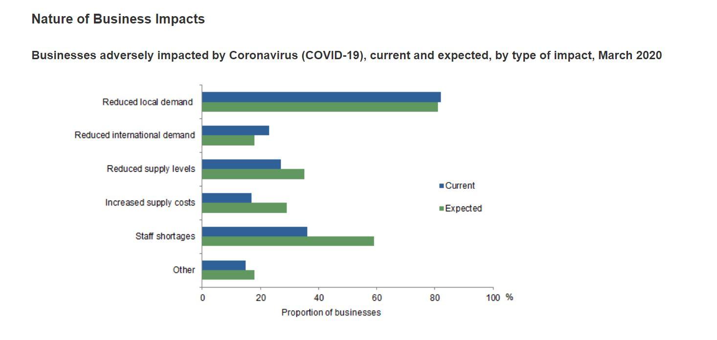 covid19 business impact chart 1
