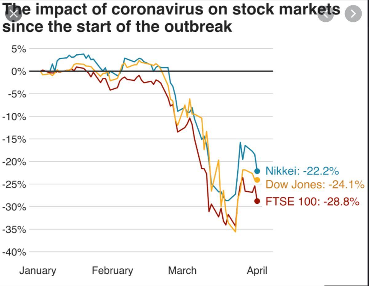 Stock market drops